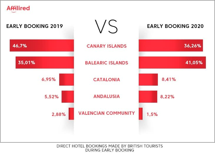 Brexit effects in Early Booking